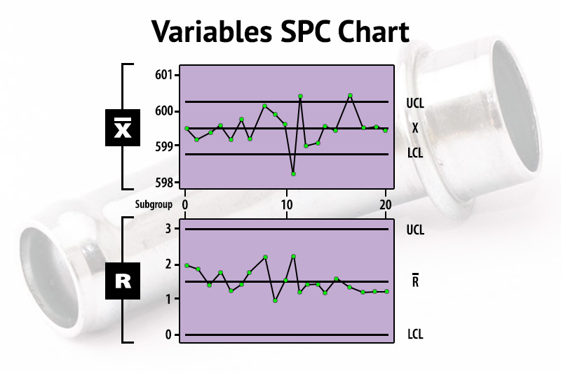Variables SPC Chart
